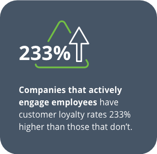 Companies that actively engage employees have customer loyalty rates 233% higher than those that don't