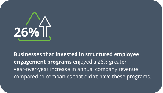Businesses that invested in structured employee engagement programs enjoyed a 26% greater year-over-year increase in annual company revenue compared to companies that didn't have these programs.