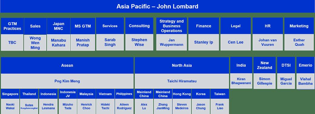 NTT Ltd. APAC leadership diagram