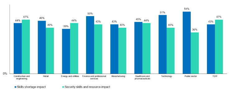 The impact of skills and security skills shortages graph