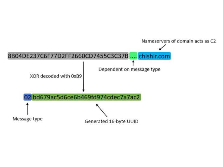 A technical blog diagram