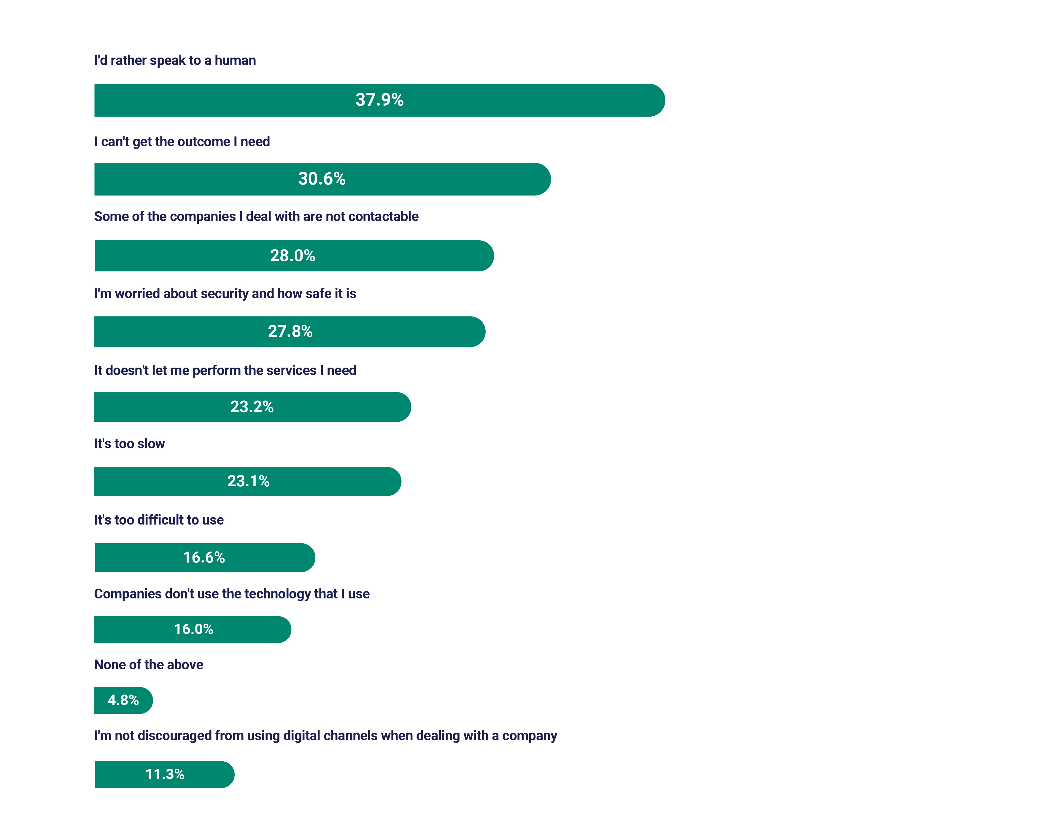 2021 Global CX Benchmarking report graph