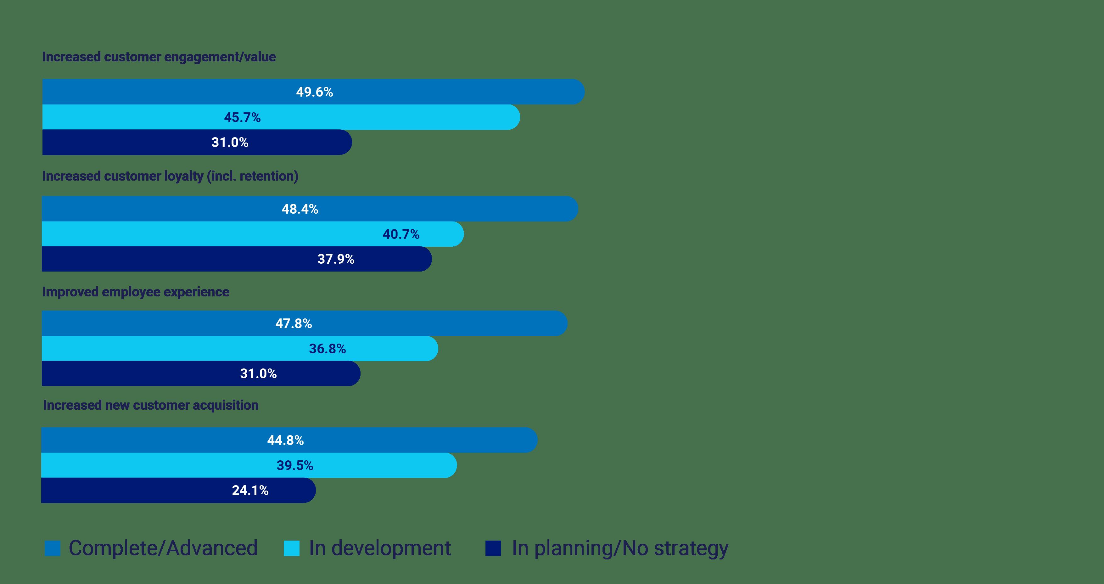2021 Global CX Benchmarking Report