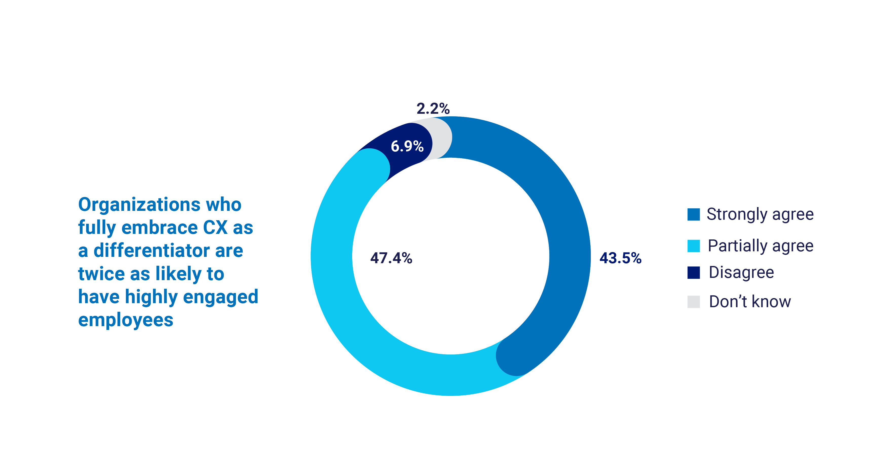 2021 Global Customer Experience Benchmarking Report chart