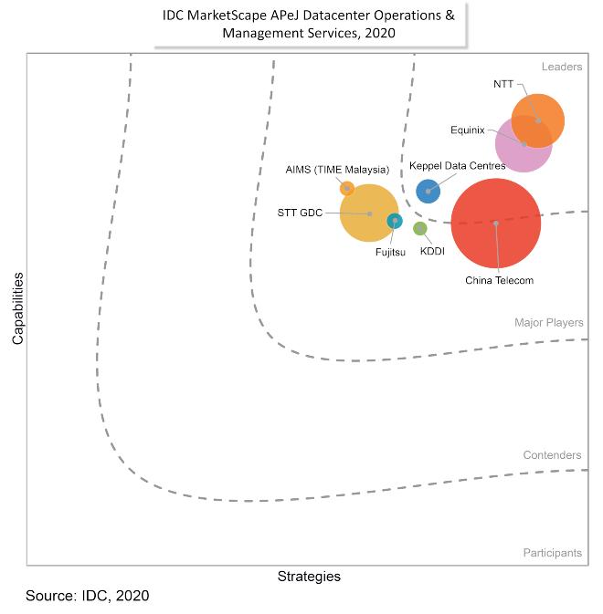 IDC MarketScape infographic